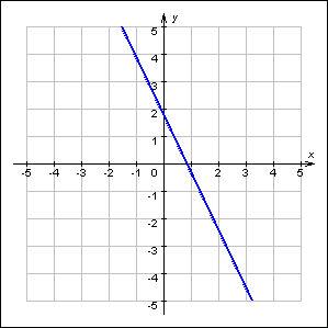 примерами с линейная график функция