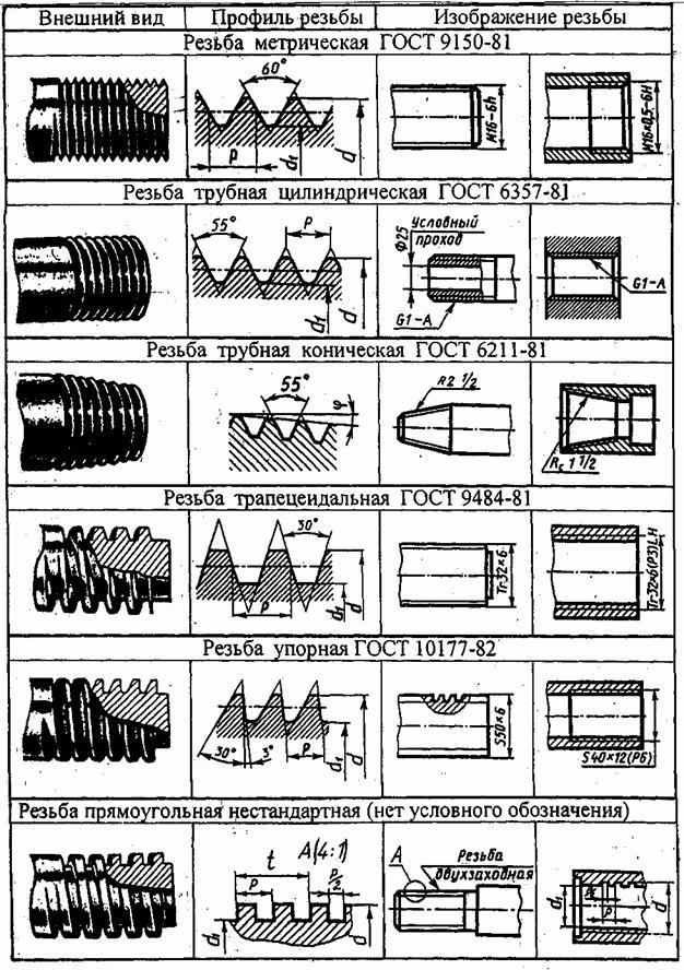 Методические указания к выполнению задания по черчению хабаровск.